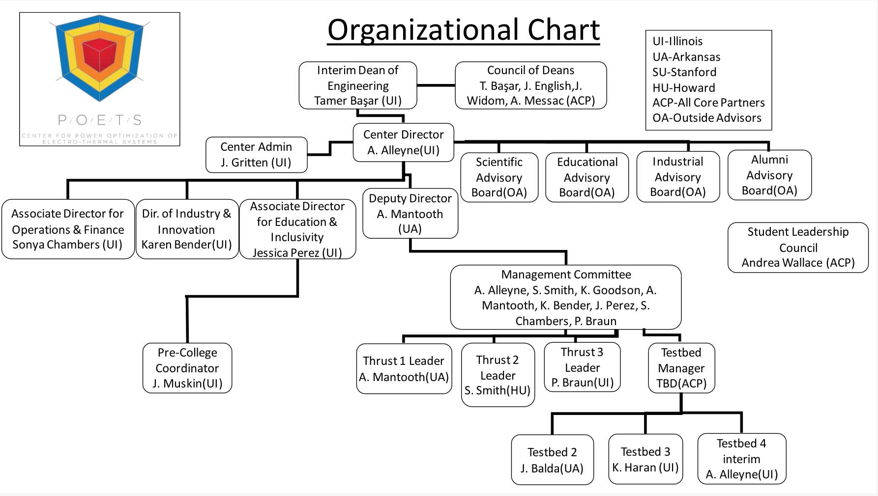 Organizational Chart for POETS